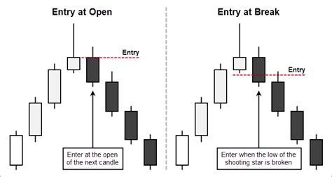 shooting star candlestick pattern wikipedia trading the shooting star candlestick pattern pinbar