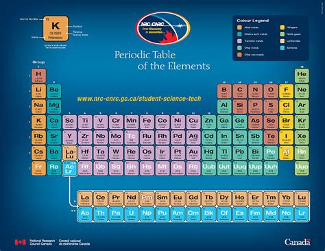up to date printable periodic table links for unit 3 chemistry sail kids ed