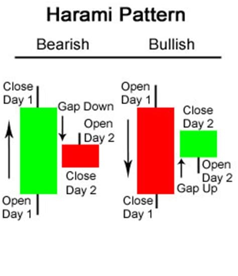trading piercing pattern technical analisis saham just another wordpress com weblog
