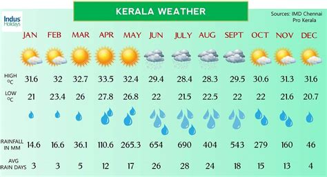what is the normal room temperature in india what to about a december vacation in south india