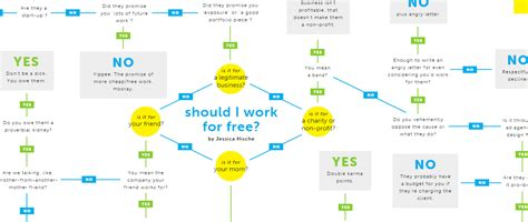 should i work for free flowchart 6 595 words on a traffic generation tactic you re not