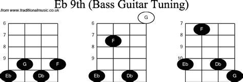 Kunci Lengkap gambar kunci gitar bass chords lengkap freewaremini