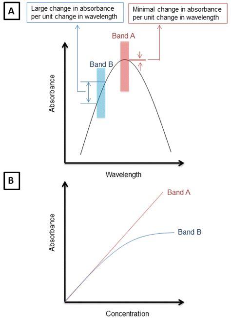 uv l and wavelength ultraviolet visible uv vis spectroscopy limitations