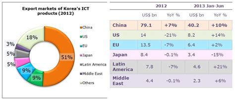 Global Property Management by Opportunities For Hong Kong In Korea S Booming Electronics