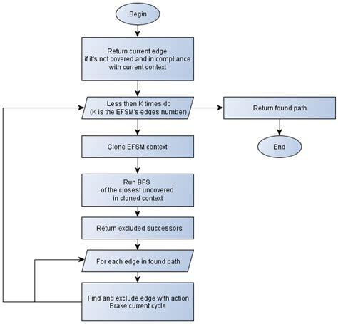 dijkstra algorithm flowchart an analytical model of tests generation process for mobile