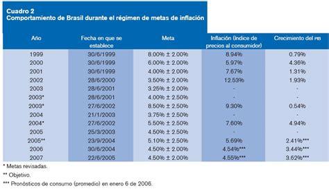 indice de inflacion argentina 2016 tabla de inflacion anual en paises seleccionados de