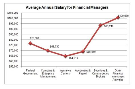 Ms Vs Mba Salary In Usa by 2018 Finance Graduate Programs Ms Mba Dba
