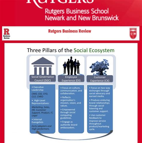 Rutgers Mba Strategy And Leadership by Posts Blue Focus Marketing