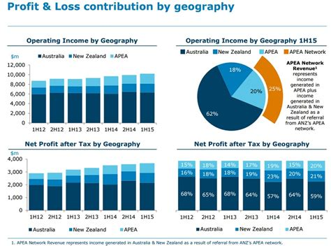 anz bank nz chart this is how important international business has