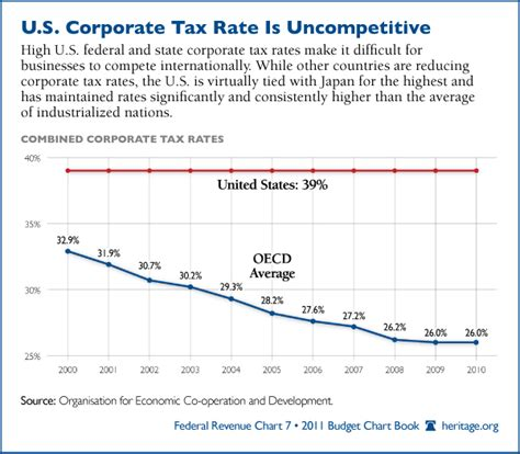 what is the rate for company tax in malaysia 2016 us now has highest corporate tax rates in the world