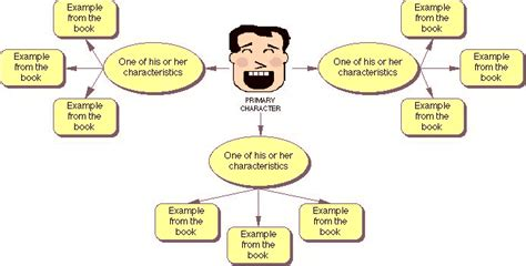 s day character connections use these reading and writing exles to integrate