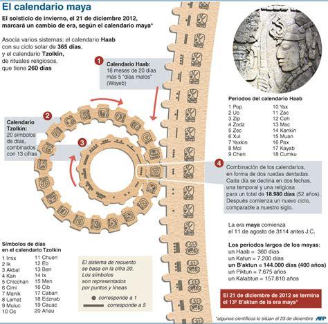 Calendario Maia Calendario Y Su Significado Newhairstylesformen2014
