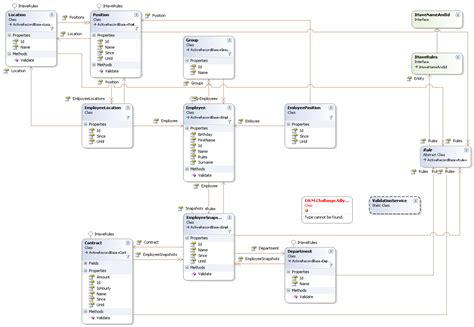 data model diagram crm object diagram customer 360 diagram elsavadorla