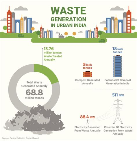 urban growth and waste management optimization towards no prior clearance required for solid waste management