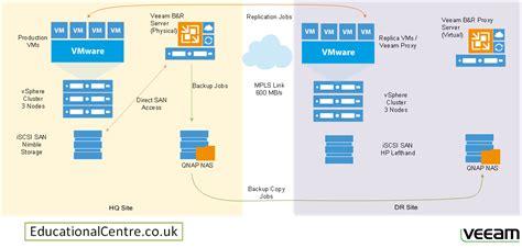 veeam visio how to produce documentation part 5 diagraming
