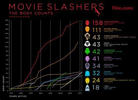kill count killer graph shows the kill count of several