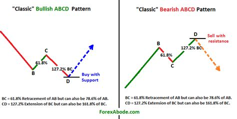 abcd pattern indicator the abcd pattern and it s types