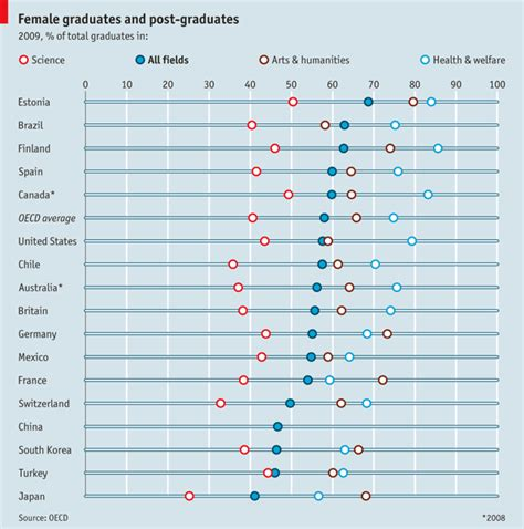 Graduation Rates Mba by Degrees Of Equality Graduation Rates