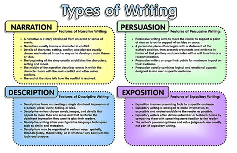 Type A Essay by Types Of Writing Flickr Photo