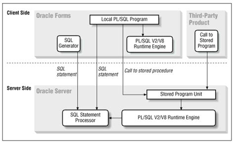 block diagram of client server architecture how does pl sql program executed internally in oracle