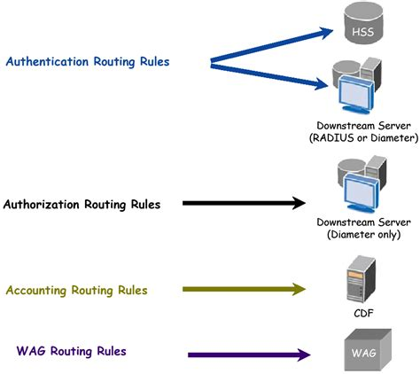 routing rules request routing