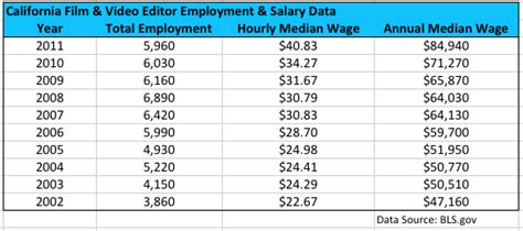 design editor starting salary california film video editor salary and employment