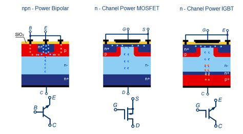 transistor vs mosfet vs igbt guide to be an electronic circuit design engineer power transistors
