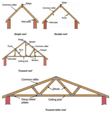 timber roof construction types in modern residences modern types of roof structures are