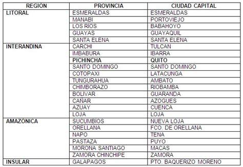 tabla de asignacion presupuesto para provincias del ecuador geograf 237 a general p 225 gina 2 monografias com