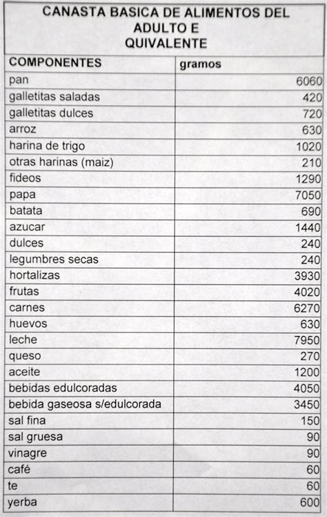 canasta basica uruguay 2016 costo de la canasta basica uruguay 2016 valor de la