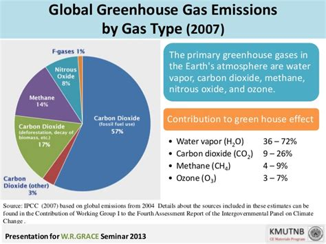 global greenhouse gas emissions by source green concrete piti sukontasukkul thai and english