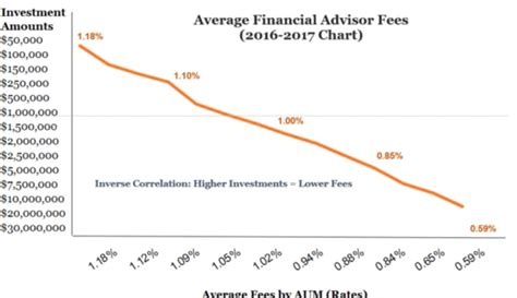financial advisor fees financial advisor fees 2017 report complete details on