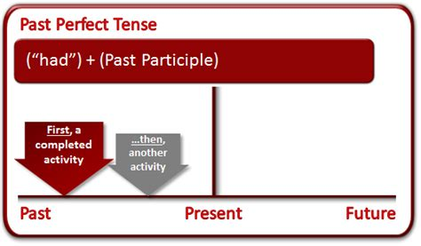 past perfect continuous verb tense diagram past tense what is the past tense