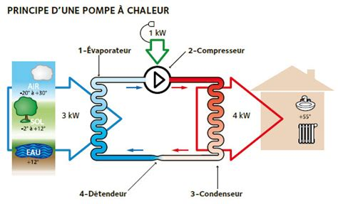 Pompe A Chaleur Daikin Prix 435 by Index Aide Pour Les Pompes 224 Chaleur Et Climatisations