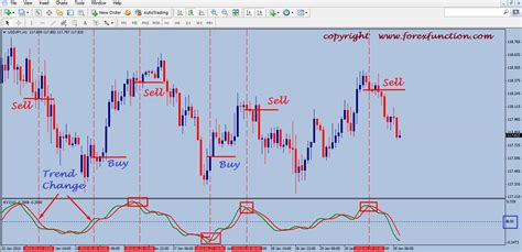 how to swing trade crude for high profits easy fast method for high profits swing trading crude books simple forex trading strategy of rvi indicator