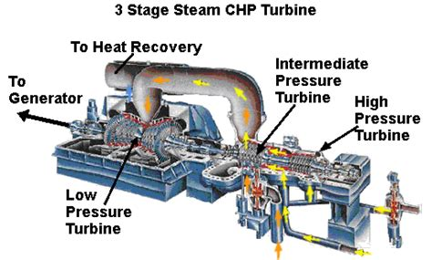 layout and operation of a steam power generation plant micro chp information the renewable energy hub