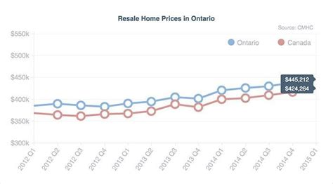 ontario mortgage and housing corporation mortgage compare the best rates in ontario lowestrates ca