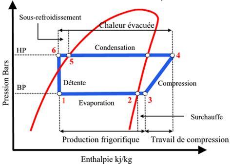 diagramme enthalpique r12 pdf froid commercial et industriel