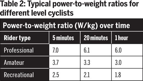 What Is A Power To Weight Ratio by The Importance Of Power To Weight And How To Improve