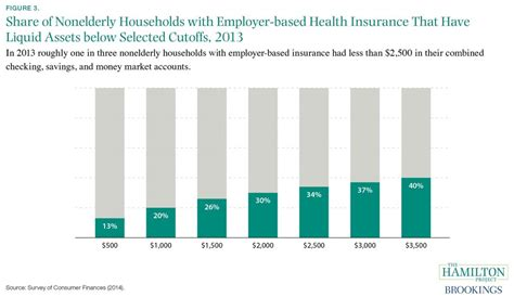 Marketing Health And The Discourse Of Health non elderly households with employer based health insurance that insufficient liquid assets