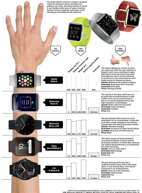 Samsung Gear S Smartwatch Comparison Smartwatch Comparison Samsung Gear 2 Vs Sony Smartwatch 2 The Knownledge