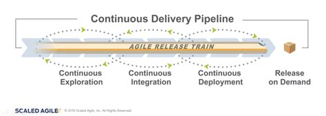 continuous delivery a brief overview of continuous delivery books scale devops continuous delivery with safe