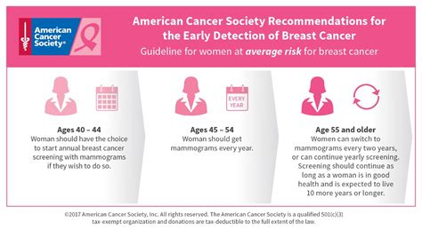 american cancer society guidelines for the early detection care for yourself iowa breast and cervical cancer early