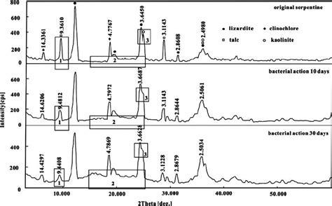 xrd pattern albite x ray diffraction xrd analysis of the original