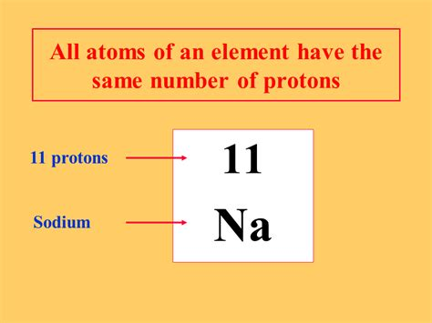 what is the location of protons the atom presentation chemistry sliderbase