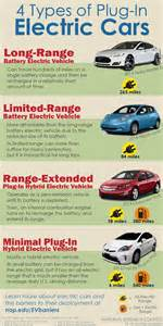 Electric Car Types Infographic 4 Types Of In Electric Cars The