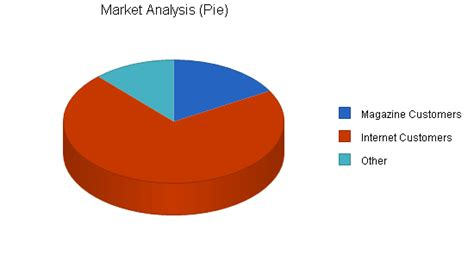 garden furniture maker sle business plan market analysis