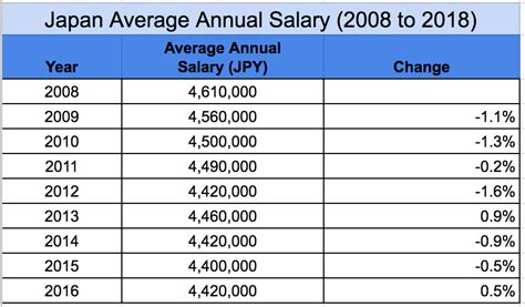 Average Pay For Mba In Canada by What Is The Average Salary In Japan By Occupation And Age