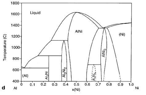ni al phase diagram solved using the al ni phase diagram below identify the chegg