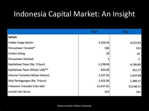 Pasar Derivatif Derivatif Market pasar modal indonesia